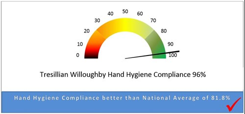 Willoughby-Tresillian- Hand-Hygiene-Compliance-Graph