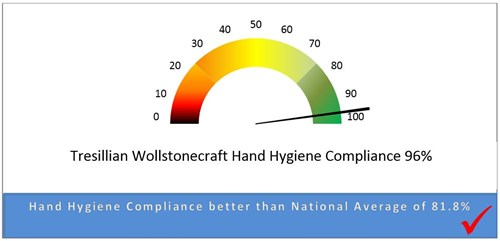 Wollstonecraft-Tresillian- Hand-Hygiene-Compliance-Graph